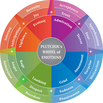 Plutchik's wheel of color and emotions